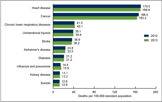 an analysis of the use of alcohol and other drugs as associated with the leading causes of death and